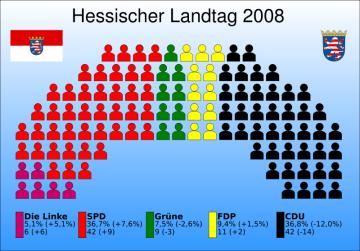 ヘッセン州議会の勢力分布