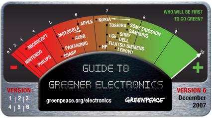グリーンピースによるパソコン、ゲーム機等の企業評価グラフ