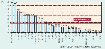 OECD諸国の留学生受け入れ比較
