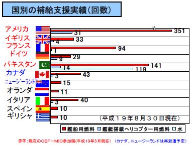 洋上補給国別実績グラフ